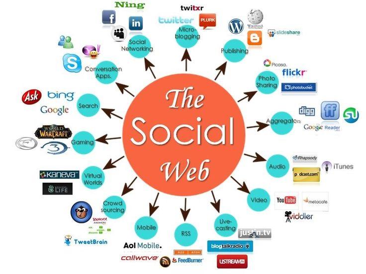 9baaefbae5fc2374d27c64bcc5778478--social-web-social-networks.jpg