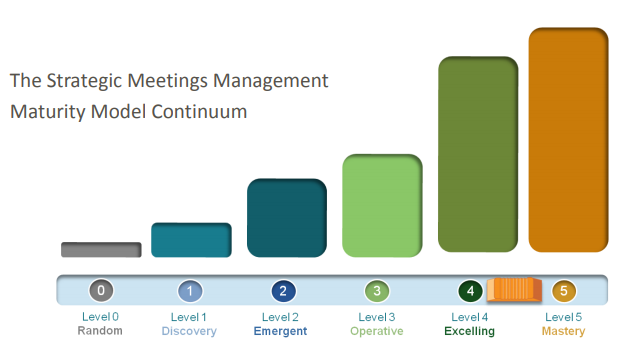 The Strategic Meetings Management Maturity Model Continuum