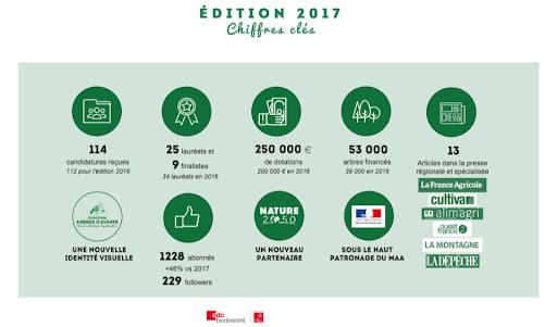 Agriculteurs d'Avenir - Chiffres clés 2017