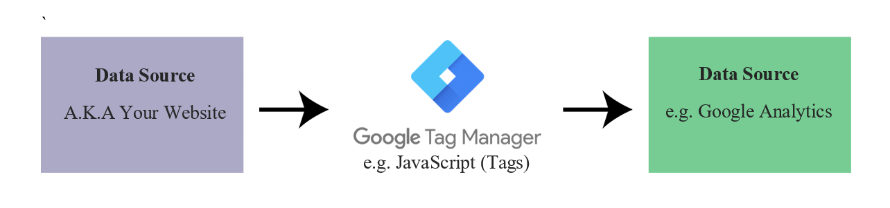 How to use Google Tag Manager for eCommerce Tracking | SEO Agency Sydney