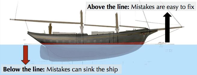杰夫贝斯的领导原则可以教导领导者的关键经验教训,如水线