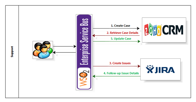 Managing Support Cases in Zoho CRM - WSO2 ESB Connectors