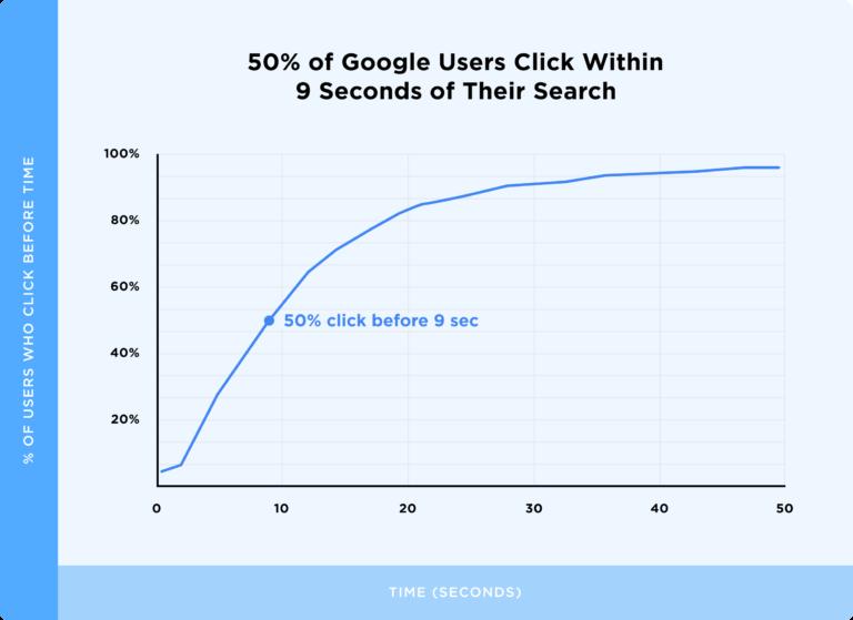 график времени до первого клика в поисковой выдаче Google