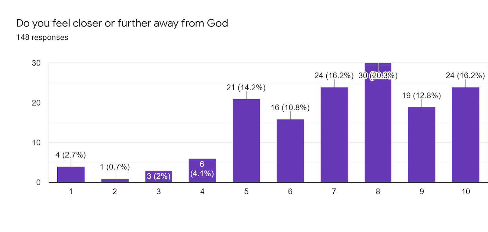 The majority of respondents reported that COVID has affected Christians faith positively