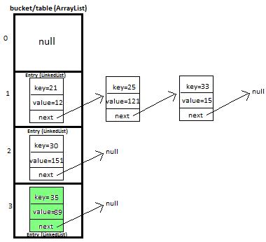JavaMadeSoEasy.com (JMSE): HashMap Custom implementation in java ...