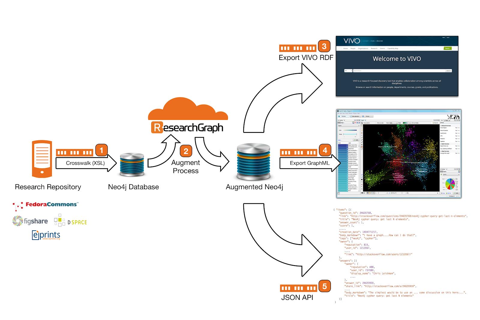 Research Graph VIVO Cloud Pilot - VIVO - DuraSpace Wiki