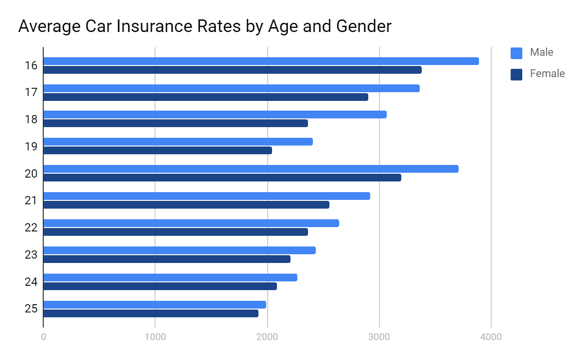 Average Car Insurance Cost Per Month/Year in 2020 ...