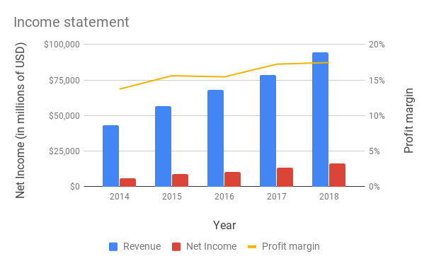Combo chart showing revenue, net income, and profit margin