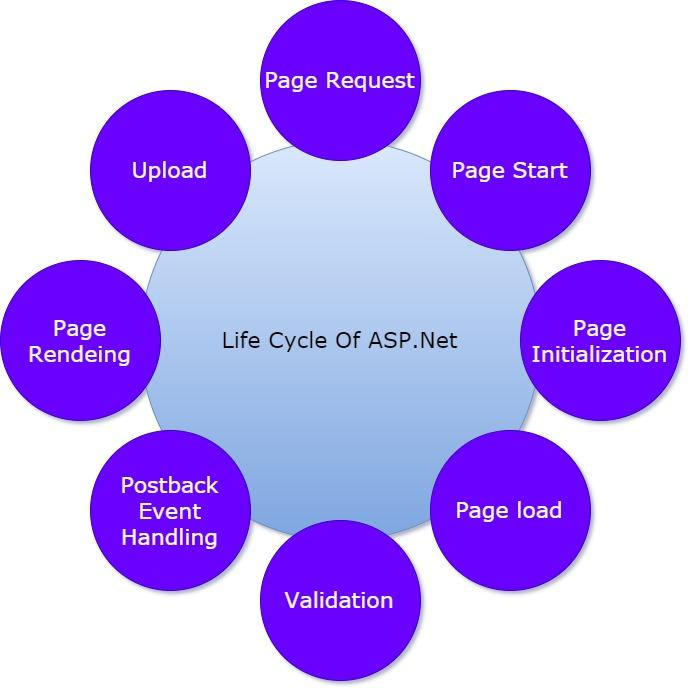 https://www.tutorialandexample.com/wp-content/uploads/2020/01/What-is-ASP.Net-Lifecycle2.jpg