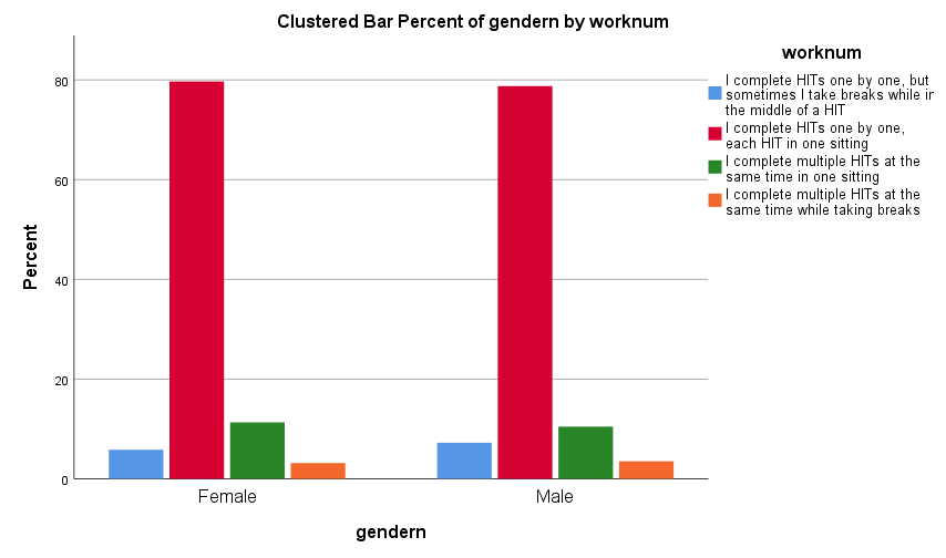 Gender results showing percent of women who expressed preference for different work styles.