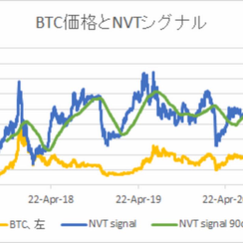NVTから見た足元のビットコイン妥当価格は28,554ドル【フィスコ・ビットコインニュース】