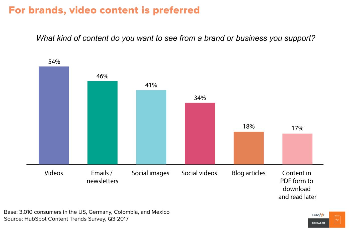 Estadisticas de video marketing por HubSpot