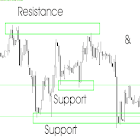 Support & Resistance Levels icon