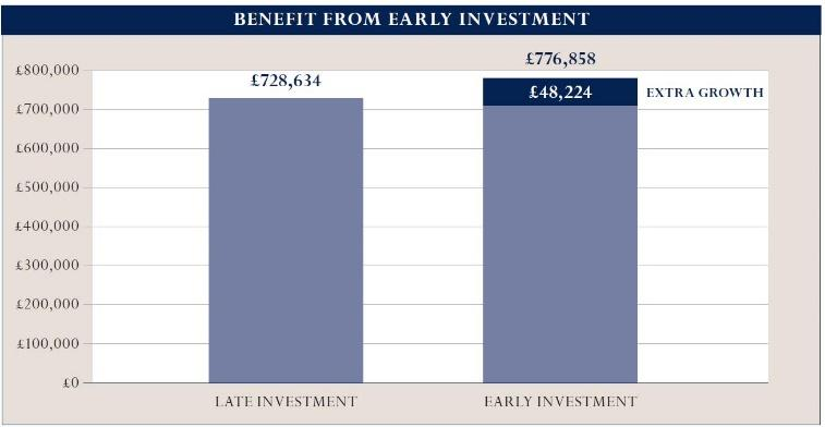 https://www.sjpinsights.co.uk/assets/download/2634/Benefit-from-early-investment.jpg