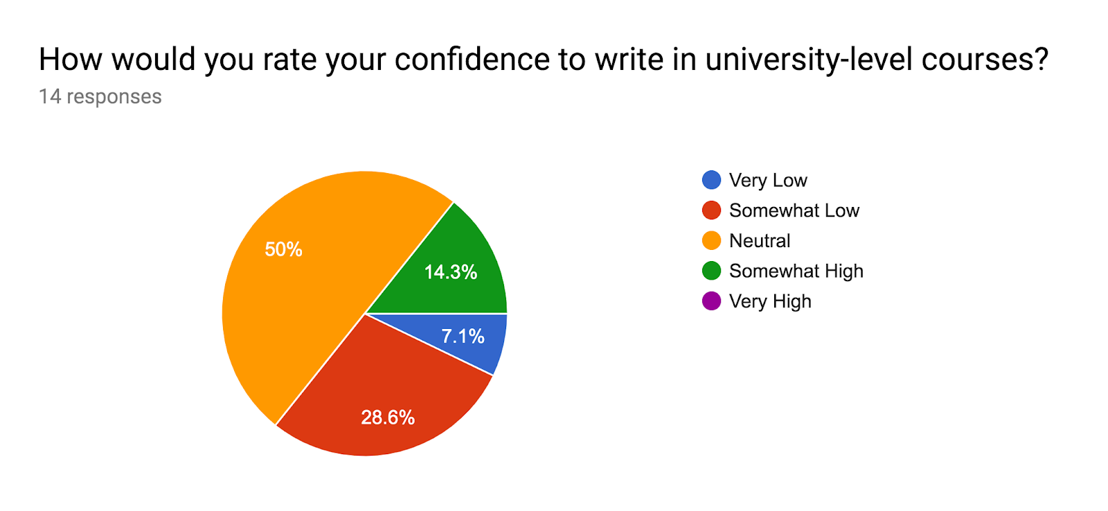 Forms response chart. Question title: How would you rate your confidence to write in university-level courses?. Number of responses: 14 responses.
