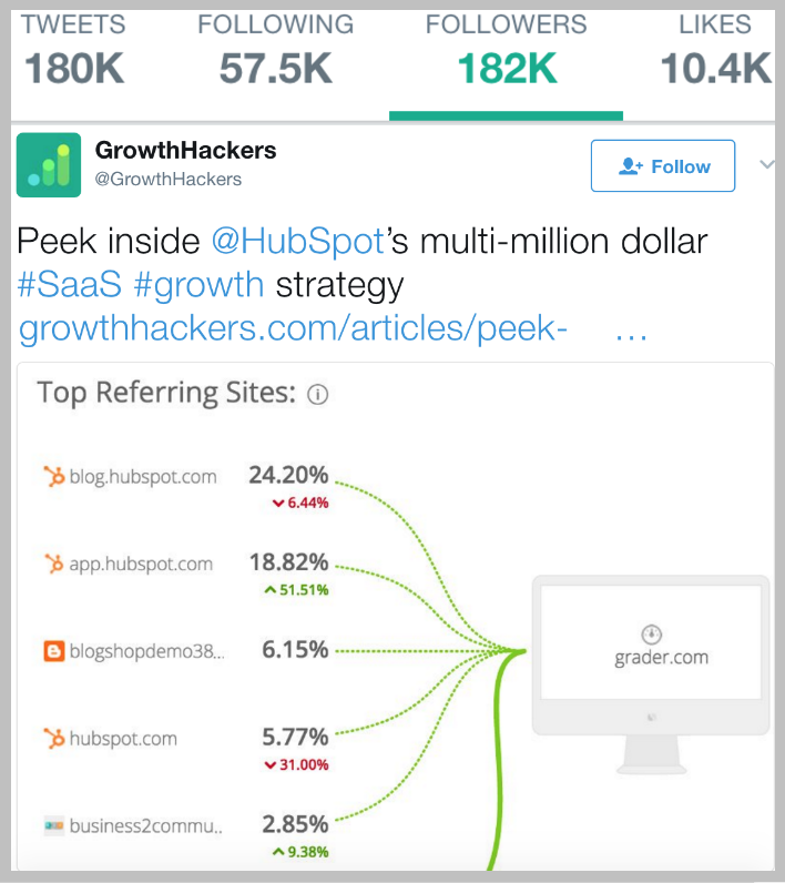 GrowthHackers Twitter Share