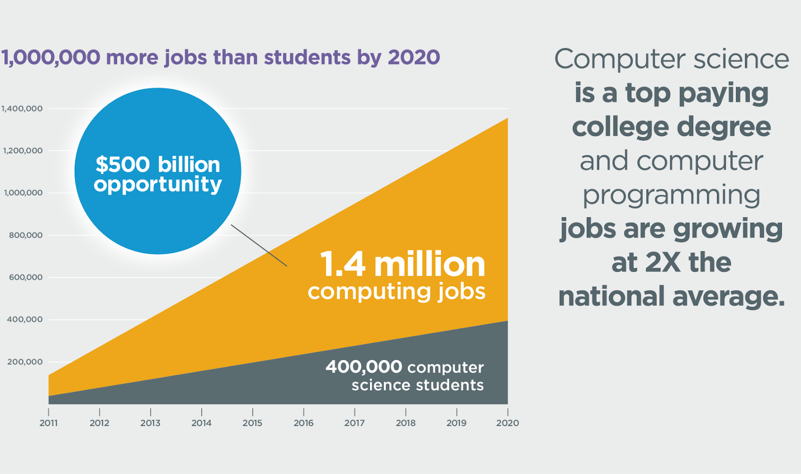 Teaching kids to code is important for these job opportunities.
