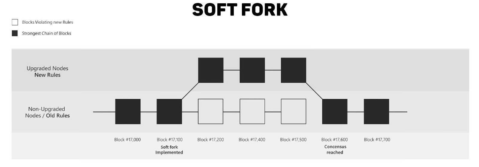 A visualisation of blockchain soft forks
