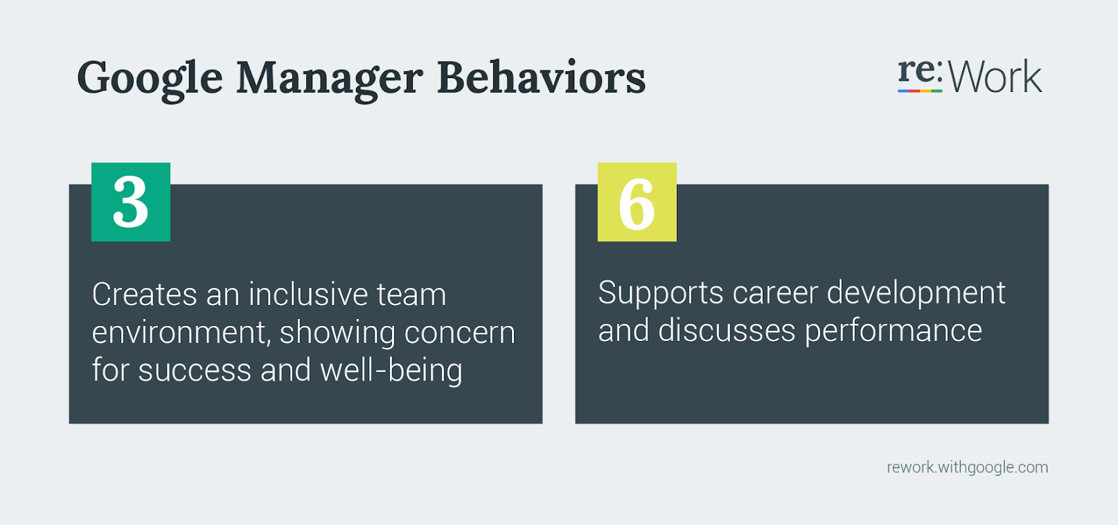 Google Manage Behaviors 3 Creates an inclusive team environment, showing concern for success and well-being. 6 Supports career development and discusses performance.