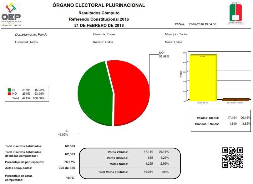Resultados finales Referendo Constitucional 2015