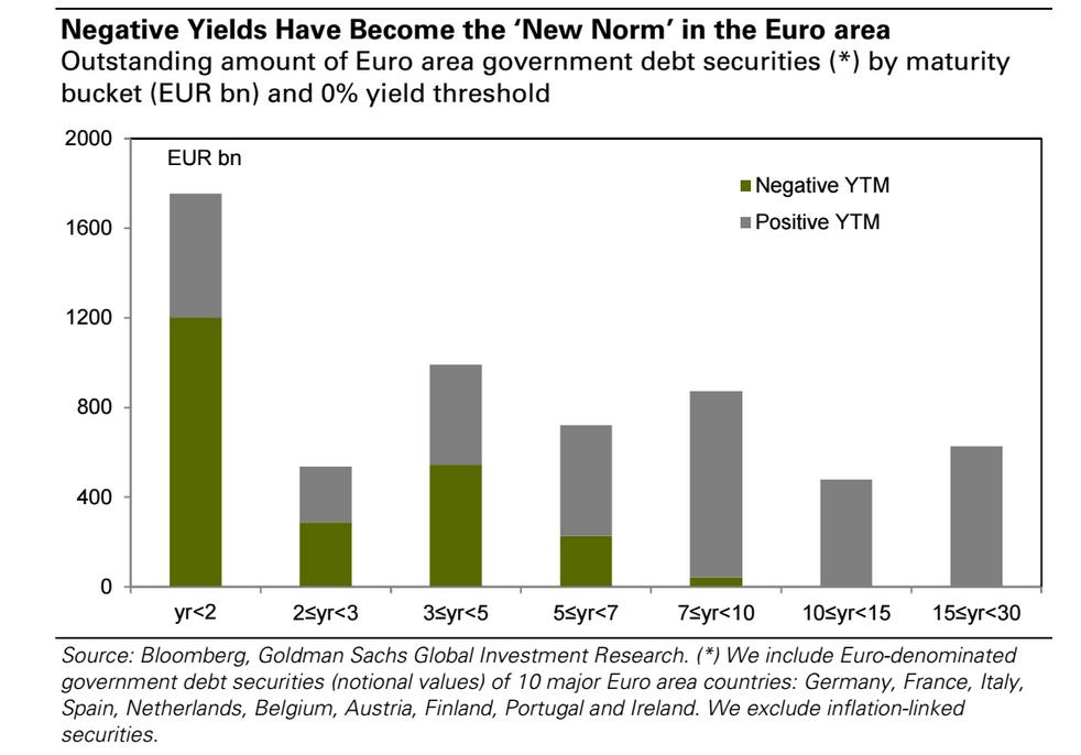 negative yields europe