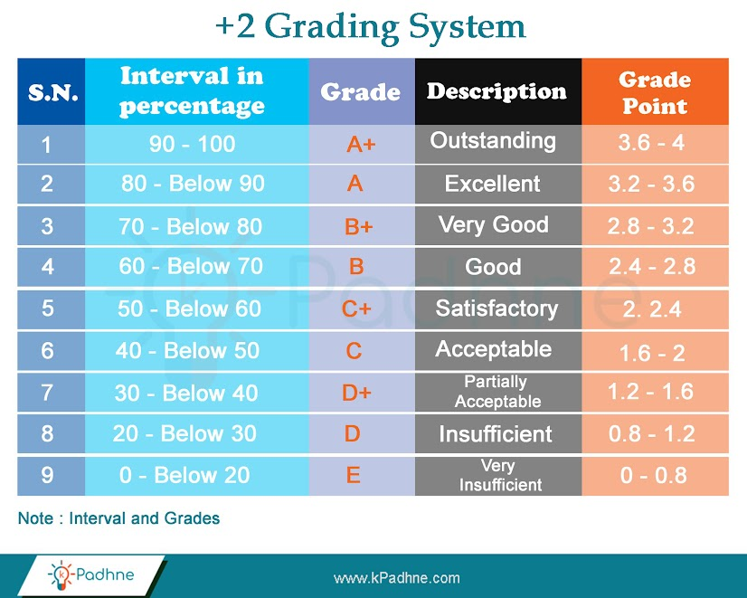 NEB New Grading System of Class 11 and Class 12 - FAQs | kPadhne com