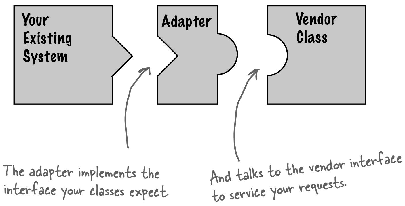 Đặt adapter vào giữa hệ thống của bạn và lớp từ nhà cung cấp