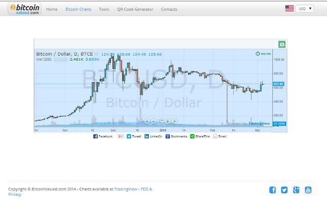 Curs Bitcoin Euro