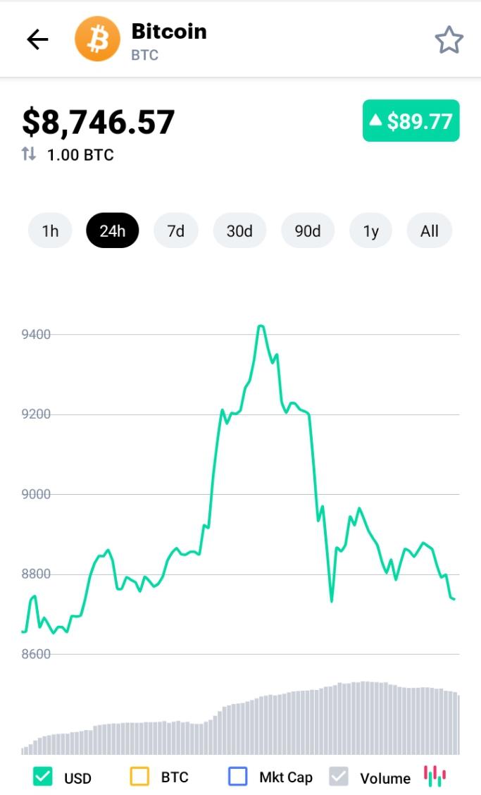 Bitcoin Hikes