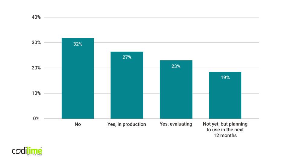 Interest in a service mesh amongst organizations CNCF Survey 2020