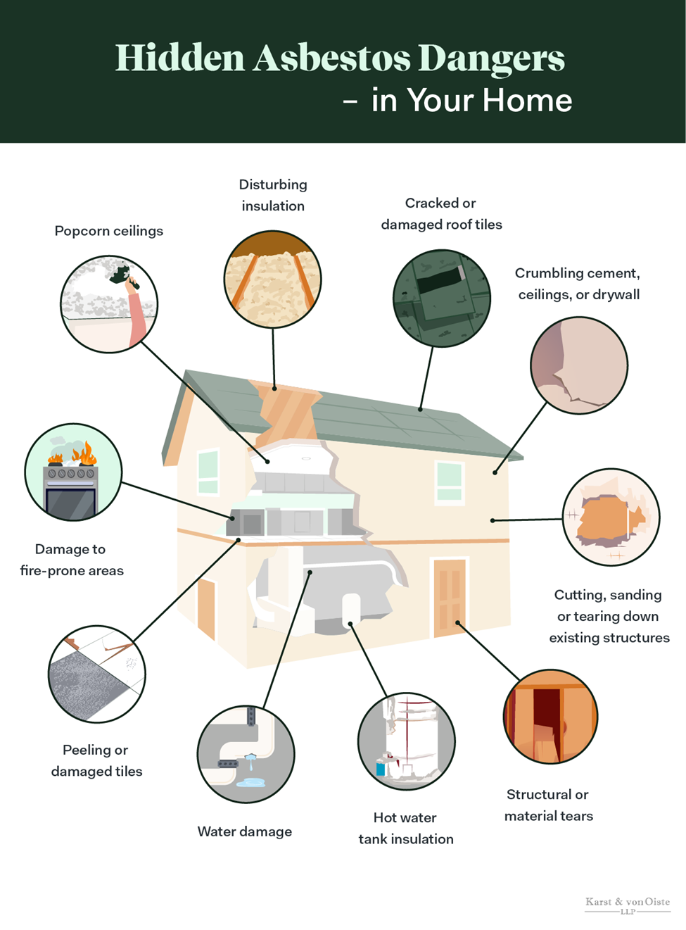 Asbestos Dangers and Risks