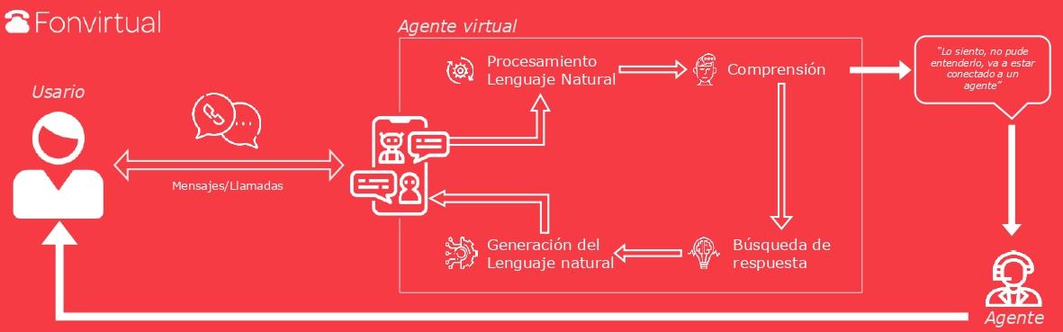 funcionamiento-agente-virtual