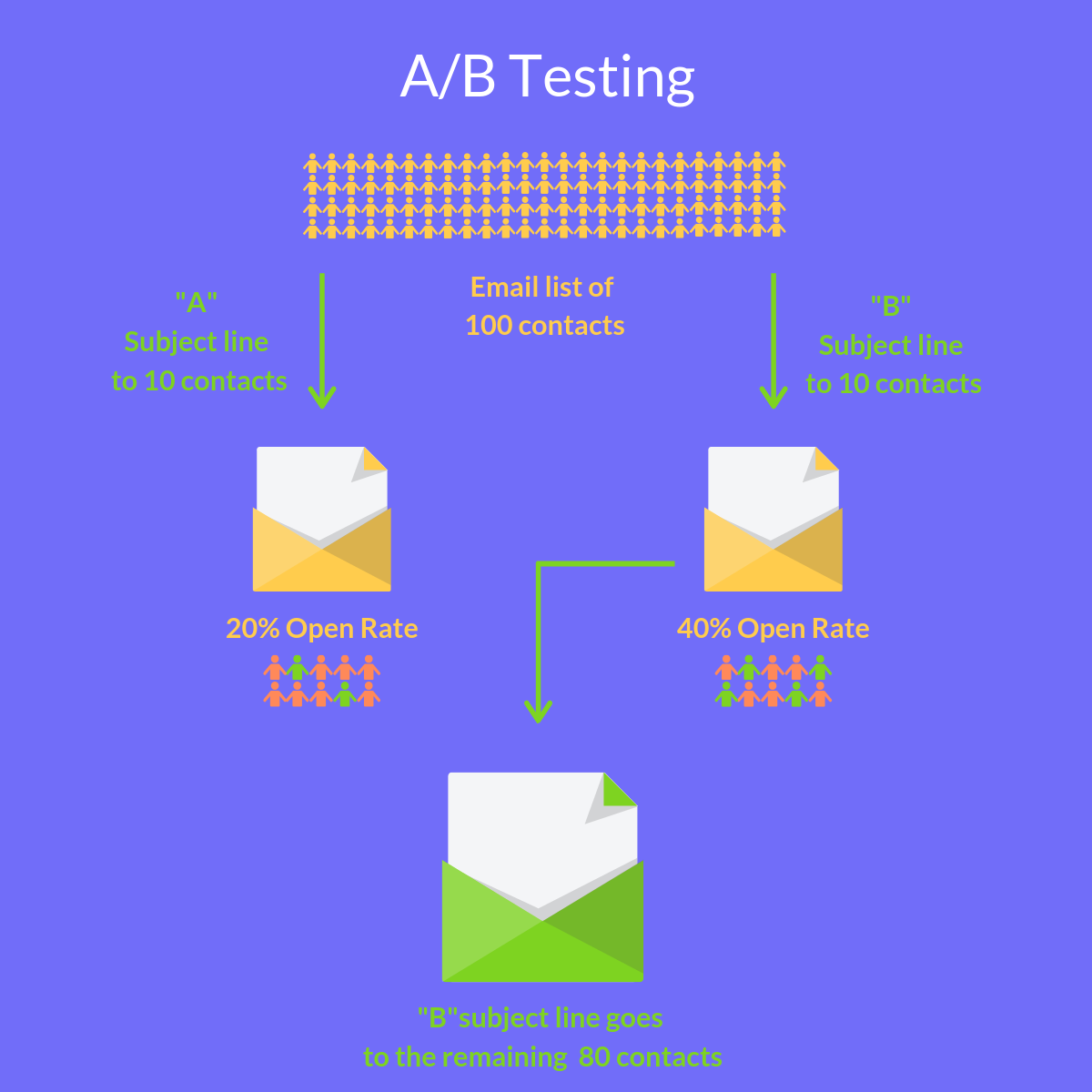 A/B Testing descreption graph