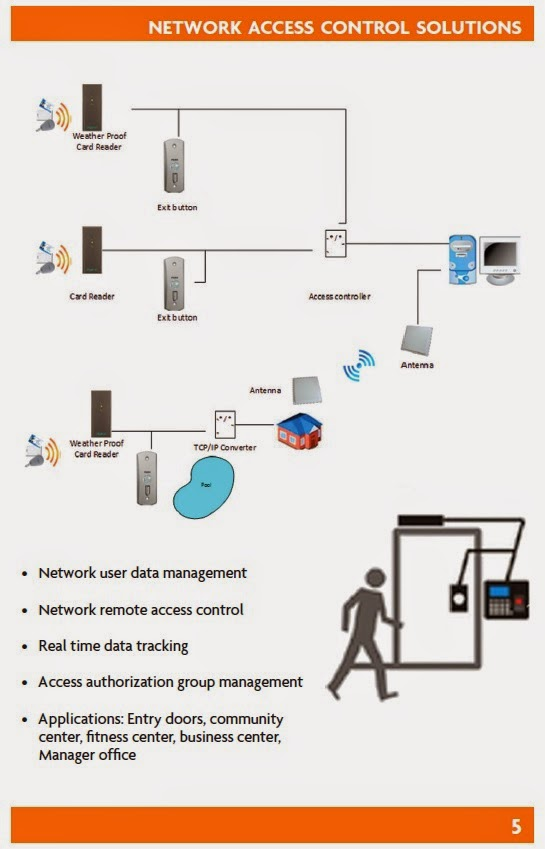 Photo: NETWORK ACCESS CONTROL