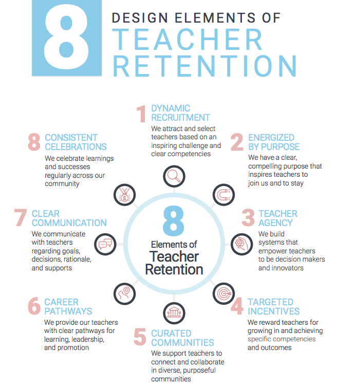 8 Design Elements of Teacher Retention, by Education Elements