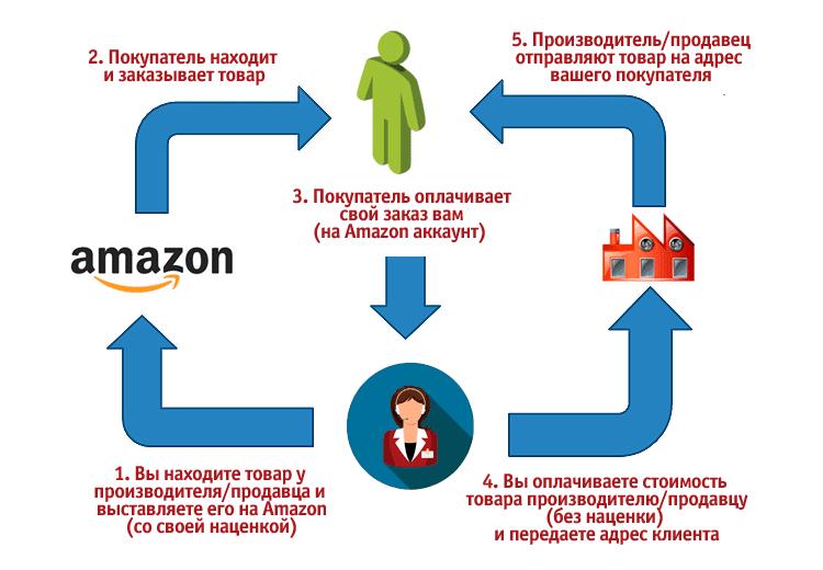 Дропшиппинг на Amazon