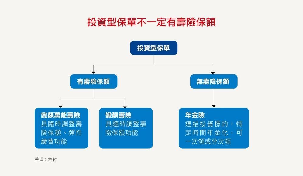 smart share:8 其他:- 自學網 專用夾:6 美玲 表格:2月供稿:投資型種類圖:投資型保單.jpg