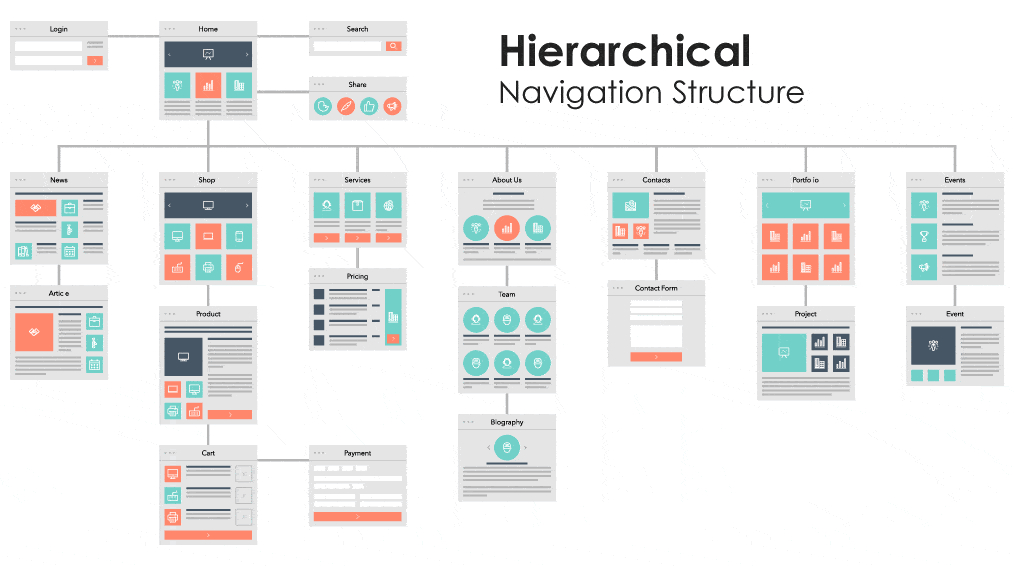 How to Plan Website Structure (Sitemaps)