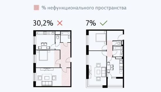неэффективная площадь.png