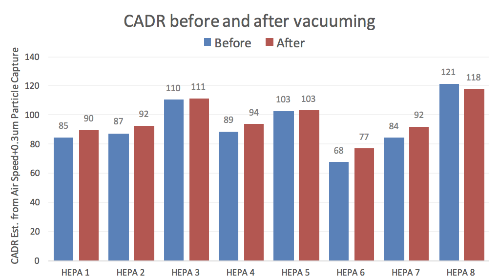 Effects of vacuuming HEPA filter on its performance and clean efficiency