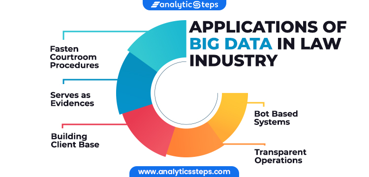 Image Showing Applications of Big Data in Law Industry 1) Fasten Courtroom Procedures 2) Serves as Evidence 3) Building Client Base 4) Transparent Operations 5) Bot Based Systems
