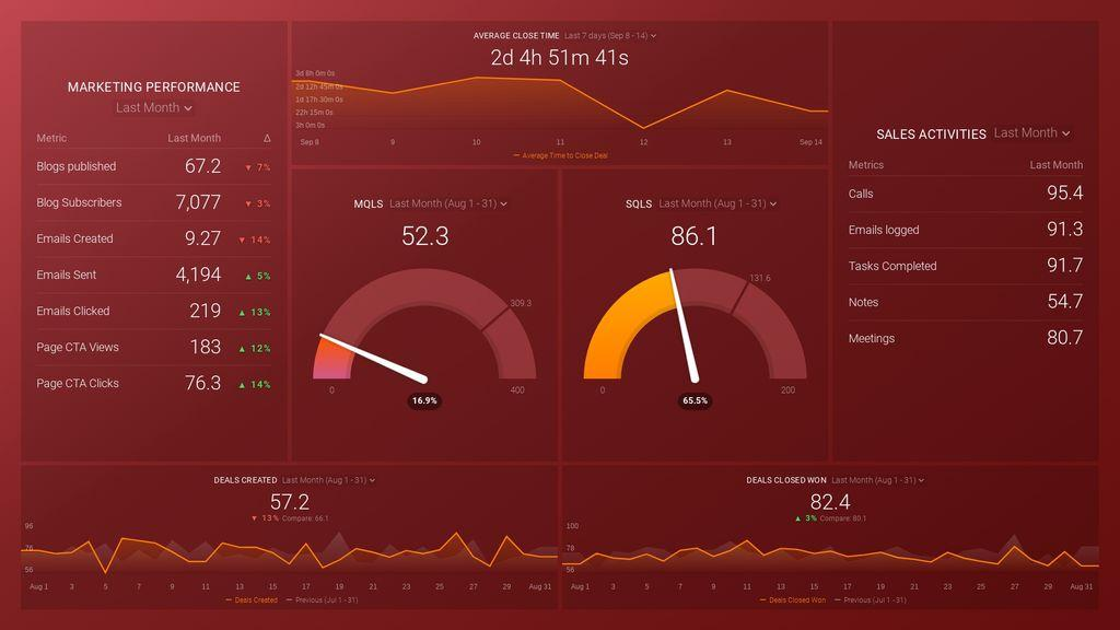 HubSpot Marketing & CRM System Health Dashboard