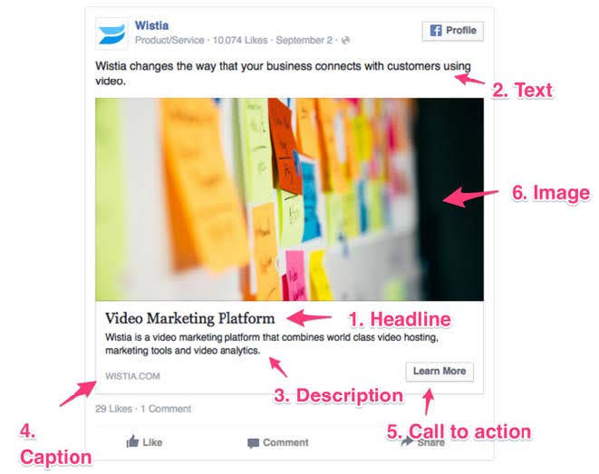 A Typical Facebook Ad - A Quick Overview. Source: HubSpot