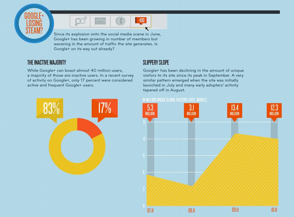 Photo: Who's Using Google+?