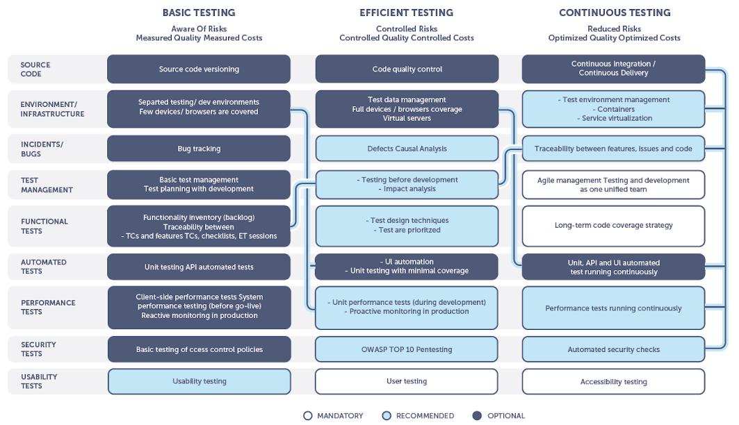 Software Testing Maturity Assessment