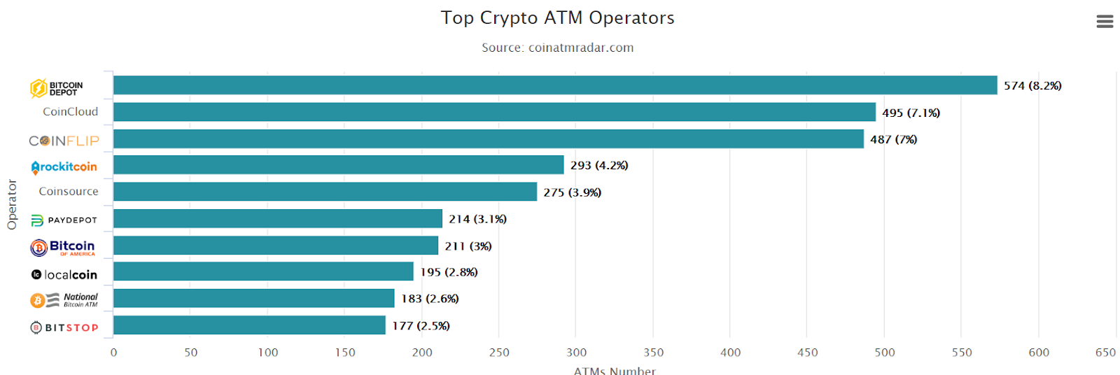 crypto atm manufacturer and operator