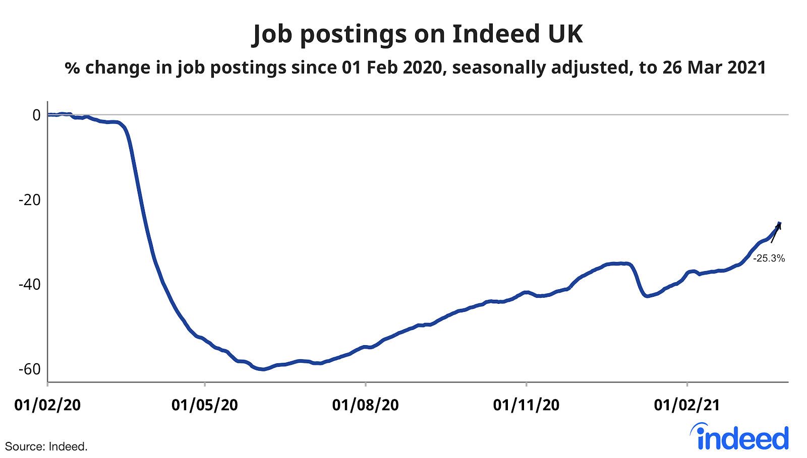 Line graph showing job postings on Indeed UK