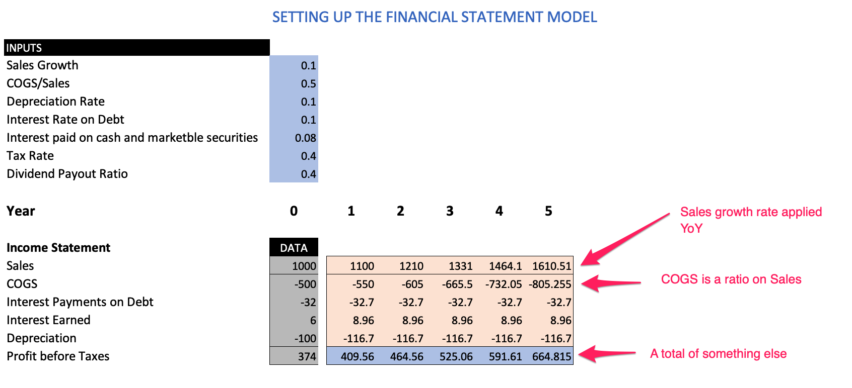 setting up the financial statement model