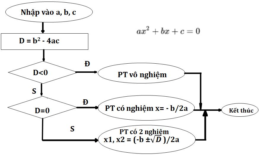 thuật toán giải phương trinhg bậc 2
