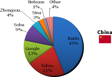 China search market share March 2006